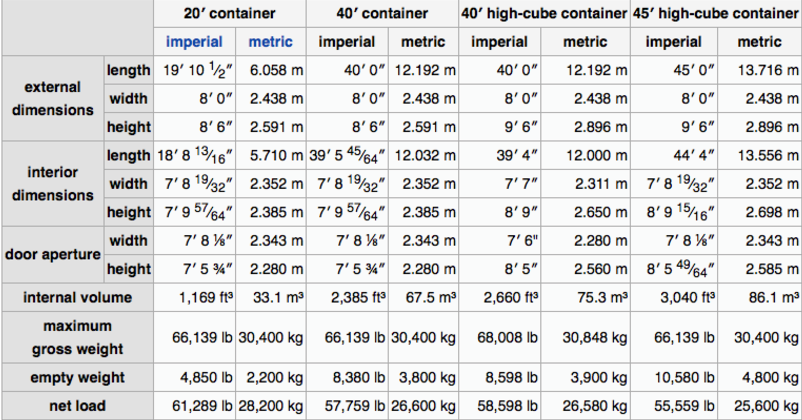Specifications on containers